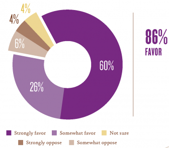 Chart: 86% favor paid family and medical leave