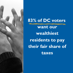 83% of DC voters want our wealthiest residents to pay their fair share of taxes
