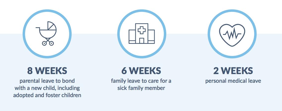 Image explaining benefits for PFL: 8 weeks parental, 6 weeks family, 2 weeks personal medical leave