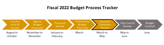 Timeline of Baltimore Budget Process